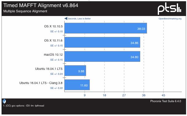 macOS-Sierra-vs-Ubuntu-16-0437-41