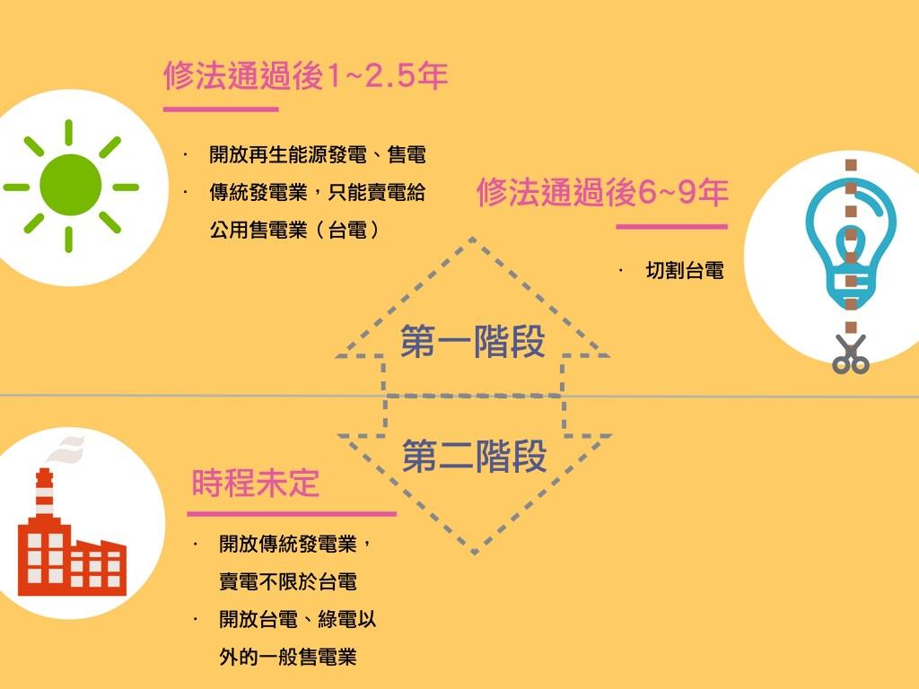 行政院為加速通過修法,定改採「二階段修法」製圖:詹嘉紋