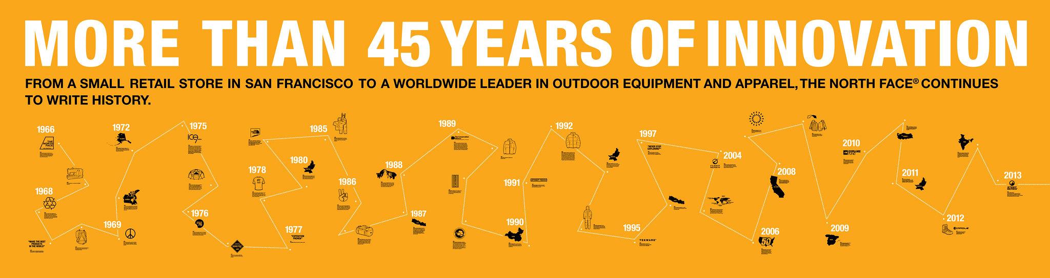 Περισσότερα από 45 χρόνια καινοτομιών μπορούμε να διακρίνουμε στο εκπληκτικό infographic της The North Face ... (κλικ για μεγέθυνση)