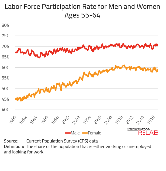 Labor Force Participation for Older Workers