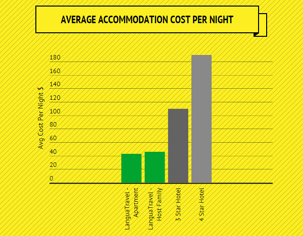 Cost of host family vs hostel hotel and apartment