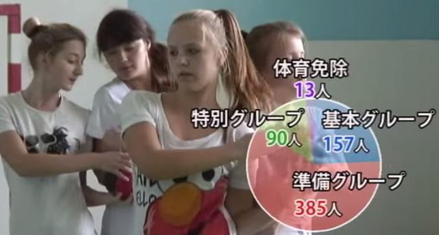 核災後,烏克蘭依健康狀況不等,把學童分組。