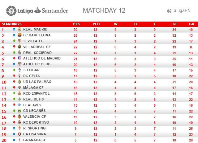 La Liga (Jornada 12): Clasificación