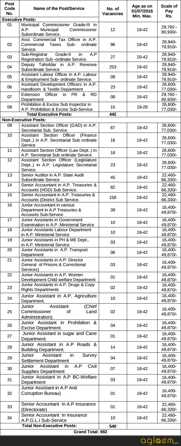 APPSC Group 2 Recruitment Exam 2016   2018   Notification, Eligibility, and Dates