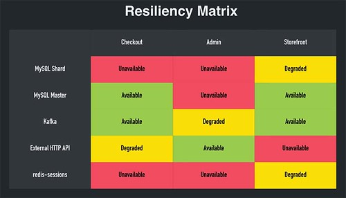 Resiliency Matrix used at Shopify