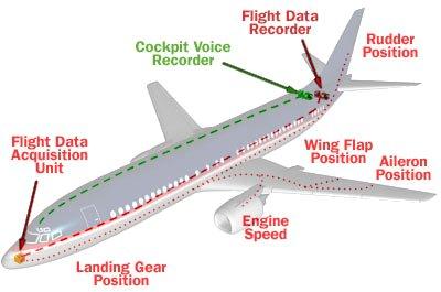 flux de dades en un avió