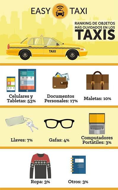 Ranking Easy Taxi  Colombia de objetos olvidados