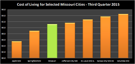 STICKER SHOCK!  Columbia now highest cost of living city in Missouri