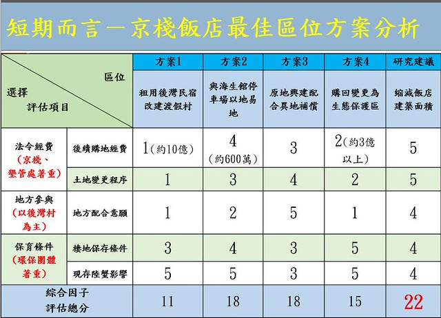 京棧飯店最佳區位方案分析。(資料來源:屏東高中沈昱儒、何承翰提供)