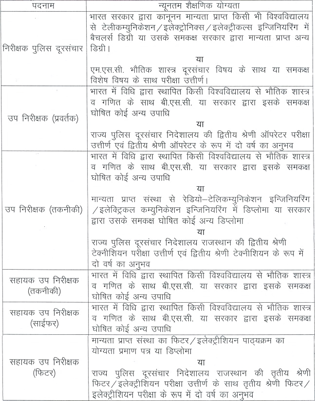 Rajasthan Police Recruitment 2016 17 Notification Released   Inspector, SI, ASI Bharti