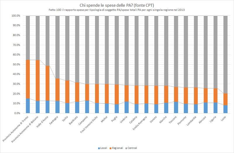 Chi spende le spese della PA per ogni singola regione