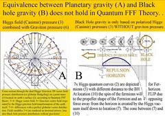 304. Equivalences Gravity A and B