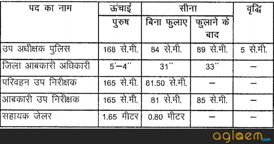 CGPSC State Service Pre Exam 2017 18