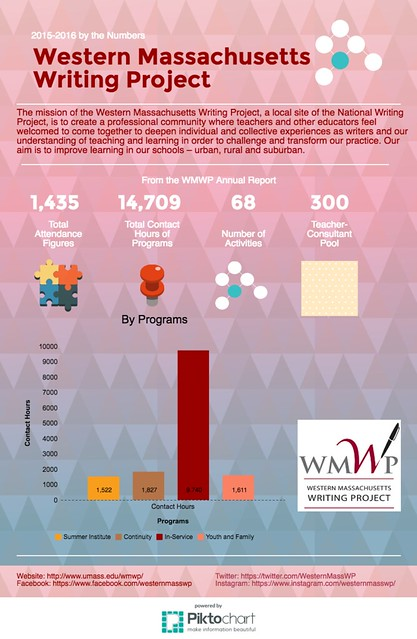 Infographic: WMWP by the Numbers