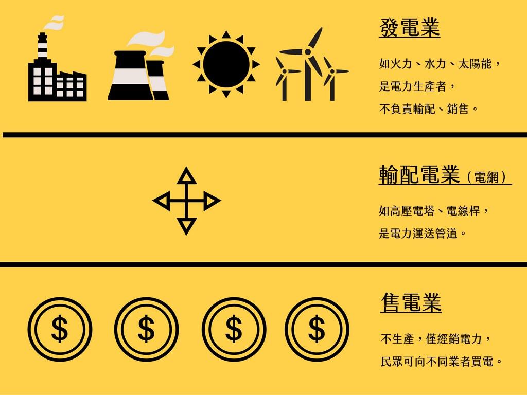 電業法修正將電業分成發電業、輸配電業、售電業,並允許多家業者進入發電與售電業  製圖:詹嘉紋