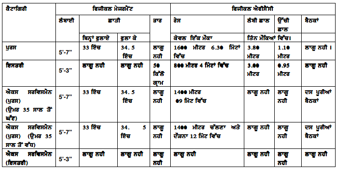 Punjab Home Guard Recruitment 2016 2017   Answer Key, Result, Cut Off