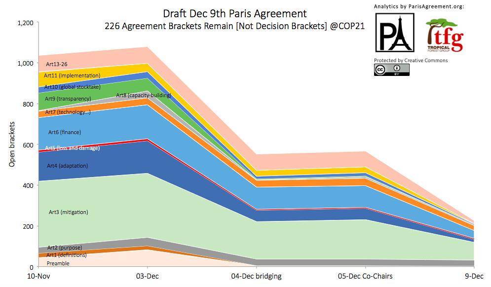 巴黎協議ADP文件的協商路徑,縱軸為「括號」的數量。圖片來源:Paris Agreement.org。