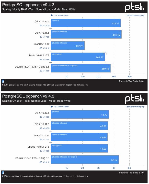 macOS-Sierra-vs-Ubuntu-16-0438-37