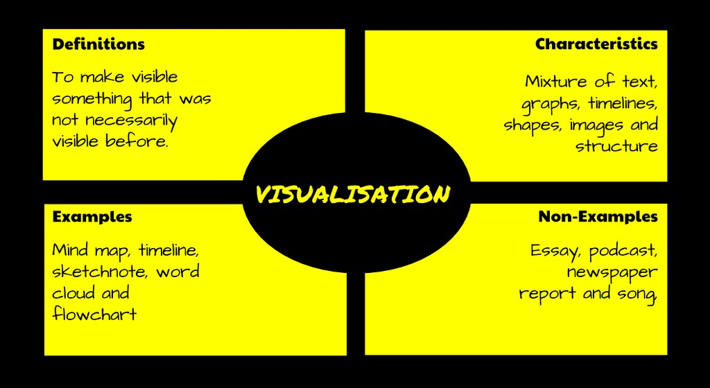 Visualisation Frayer Model | Create With Google Drawings For… | Flickr