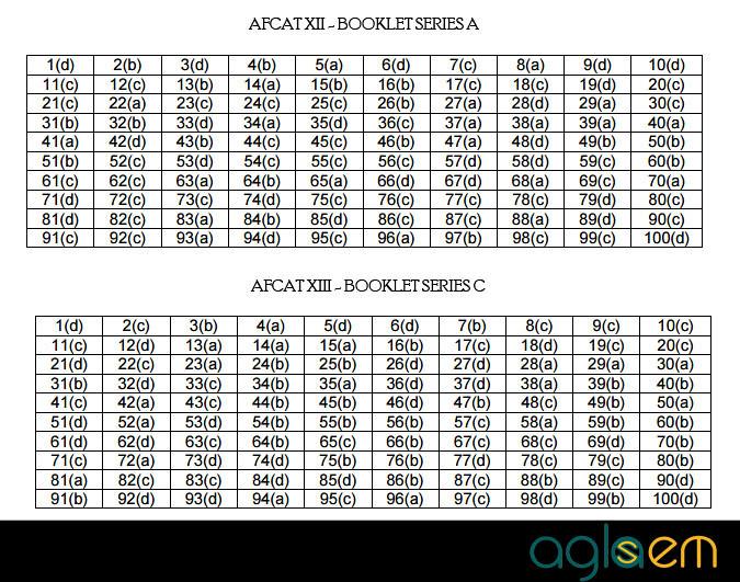 AFCAT 1/2015 Solved Papers – AFCAT and EKT