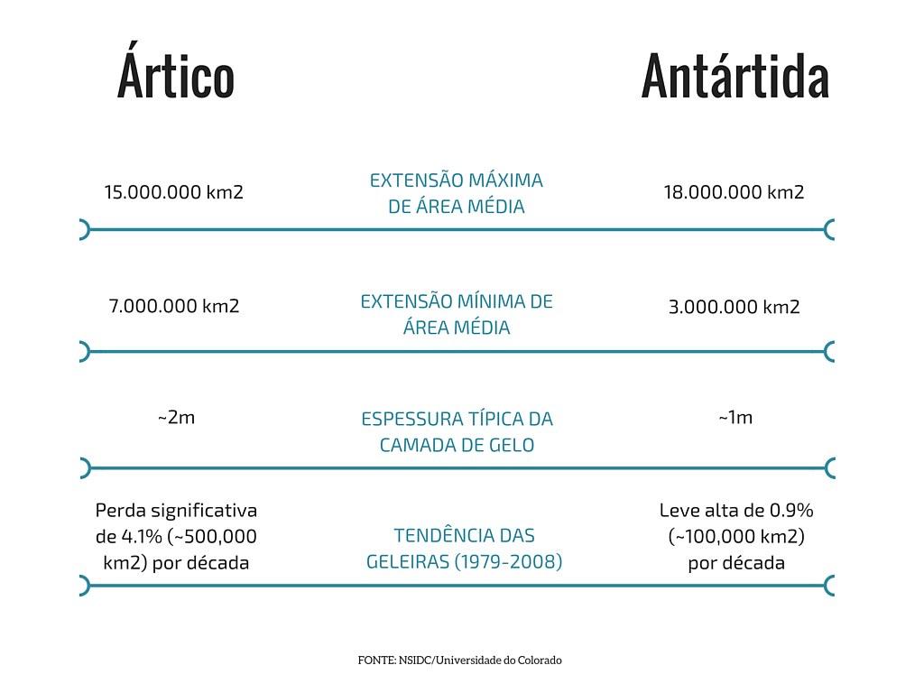 Tabela Ártico vs Antártida