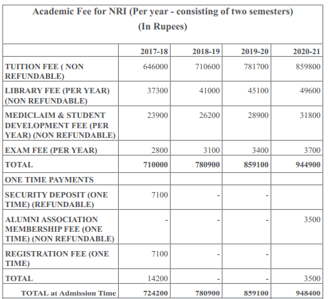 NIFT Admission and Entrance Exam 2018