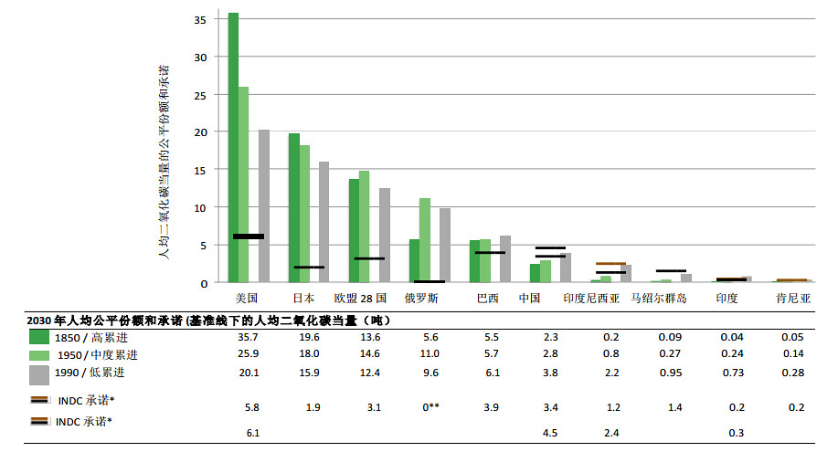 依照不同經濟發展程度,選擇此10個國家的INDC(人均排放絕對值)互相比較。圖表來源:低碳生活部落格。