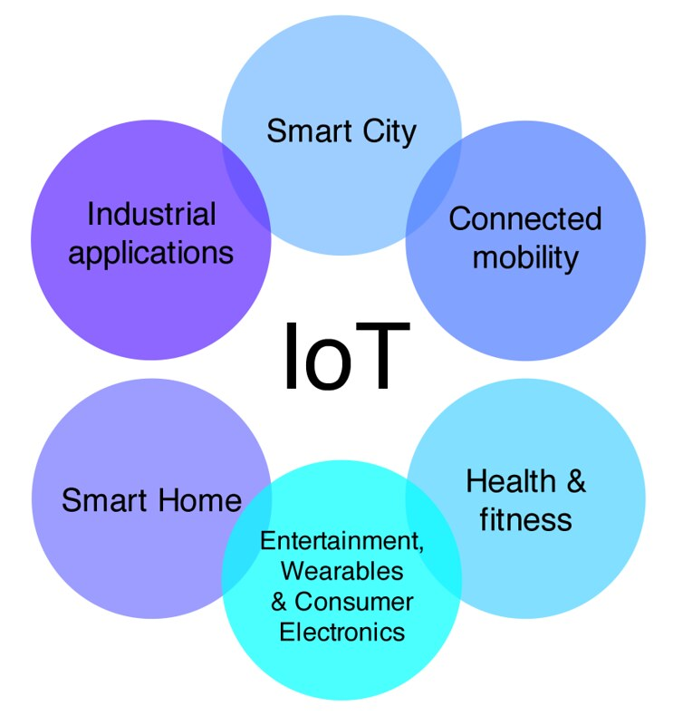 Arenas of IoT (Nov 2016) by Peter Bihr