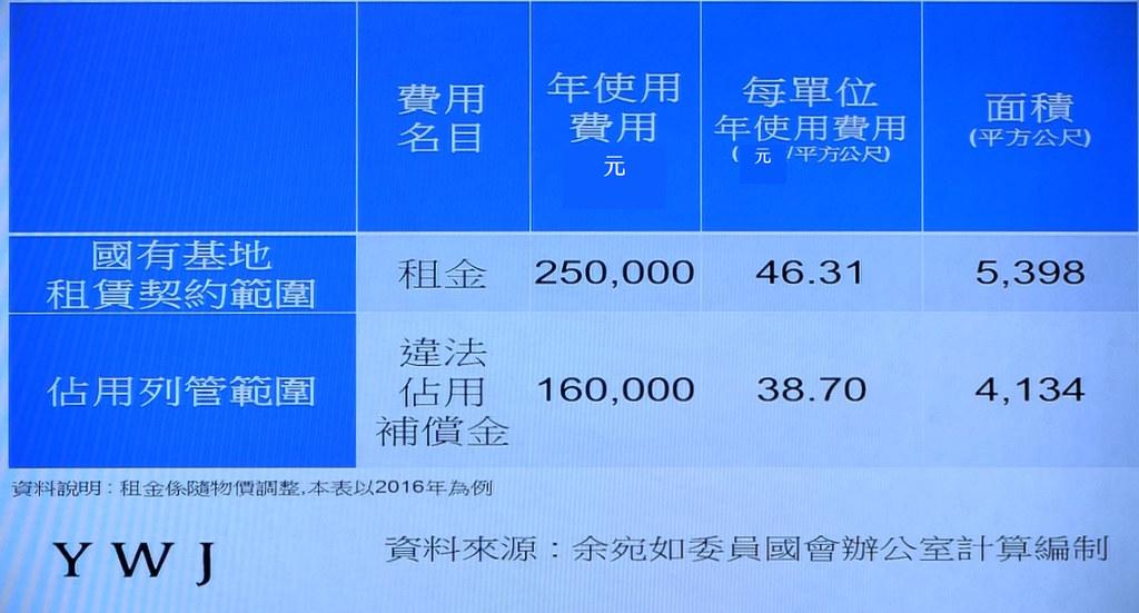 20161102 集水區占用國有地