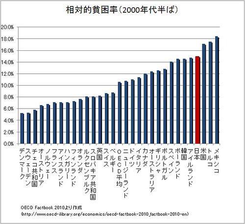 相対的貧困率(2000年代半ば)