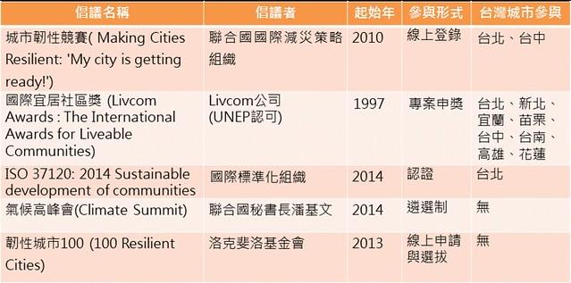 資料來源:ICLEI Kaohsiung Capacity Center