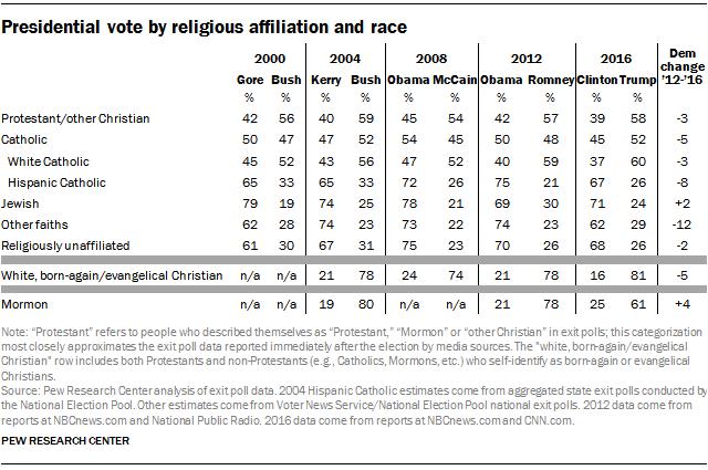 Voto por afiliación religiosa USA Trump Clinton