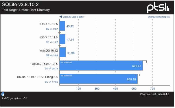 macOS-Sierra-vs-Ubuntu-16-0437-18