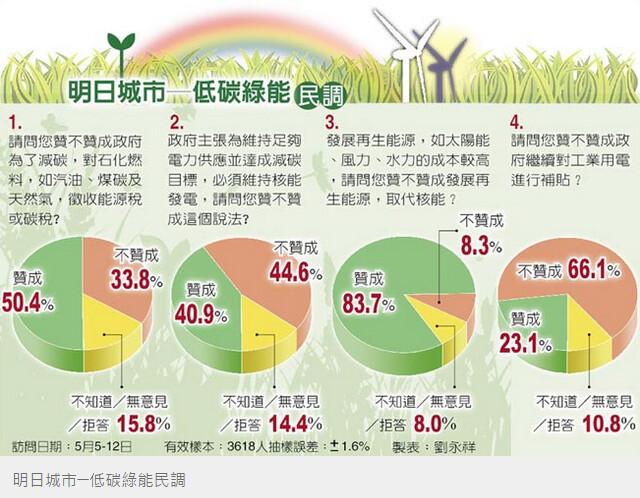 中時民調:逾半開徵能源稅。照片截取自中時。