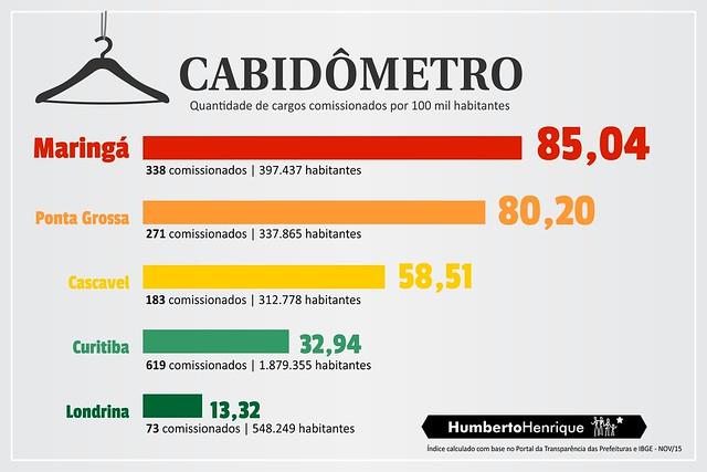 cabidometro