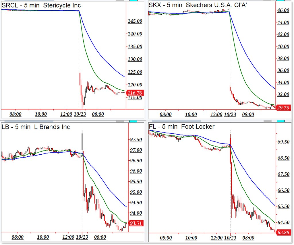 Stericycle stock options