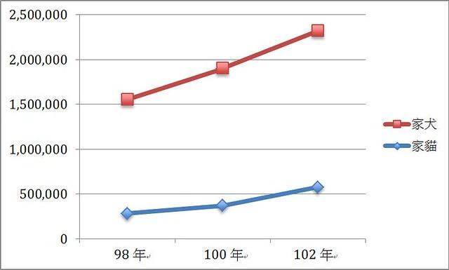 資料來源:農委會-動物保護資訊網,製圖:劉如意。