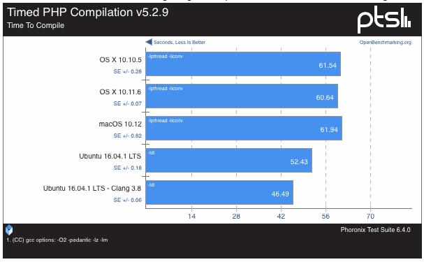 macOS-Sierra-vs-Ubuntu-16-0438-12