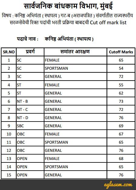 Maharashtra PWD JE Result 2016