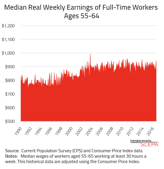 Median Weekly Wages for Older Workers