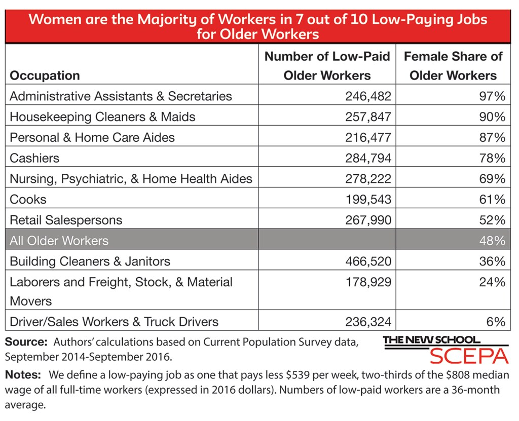 Women are in the majority of low paying jobs for older workers