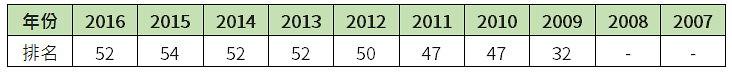 歷年台灣氣候變遷績效(CCPI)指標。資料來源:德國看守協會 製表:陳文姿