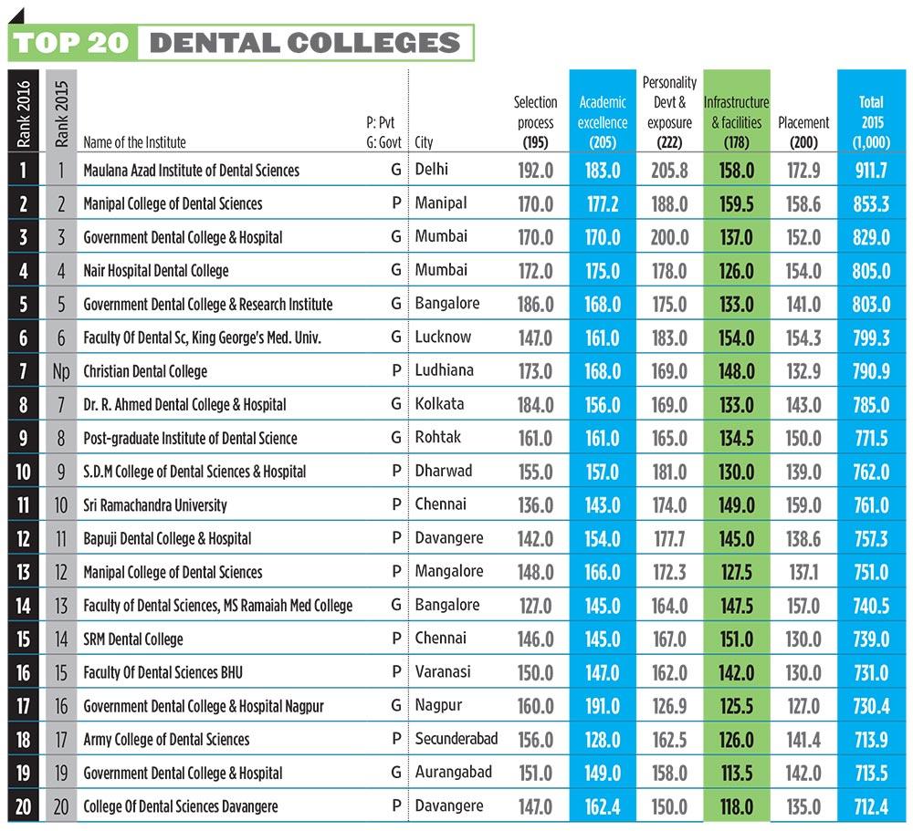 Top Medical and Dental Colleges in India | AglaSem Admission on