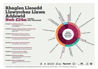 Rhaglen Llefydd Llewyrchus Llawn Addewid