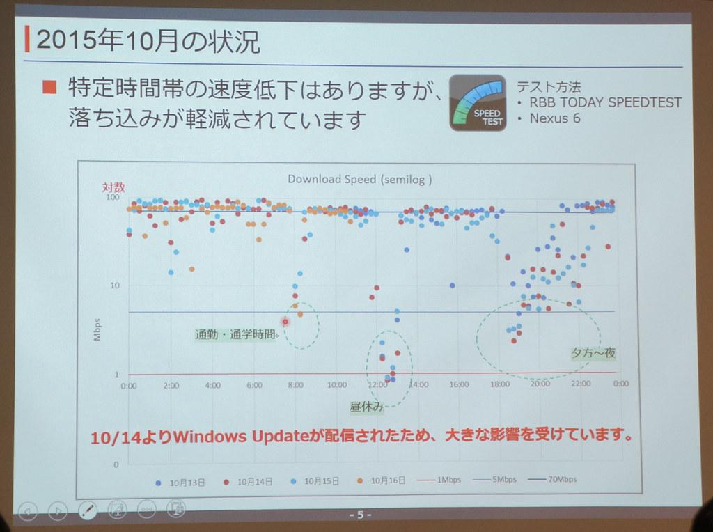 IIJmio、低下していた通信速度を改善。