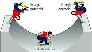 Energia potenziale e cinetica