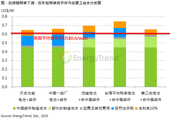 Sino-US double reverse and then reviewed part of the photovoltaic rate or lower
