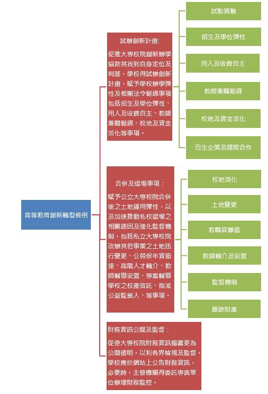 高等教育創新轉型計劃藍圖。(圖片來源:高教創新轉型辦公室提供)