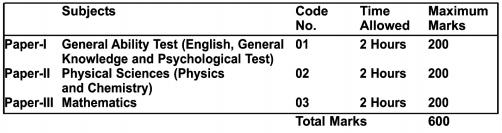 UPSC SCRA Exam Details