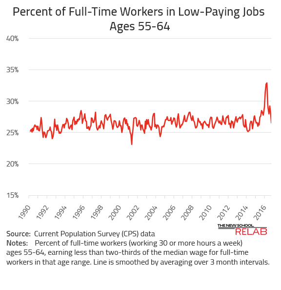 Low Paying Jobs for Older Workers